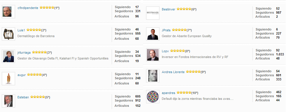 Ranking inversores Unience