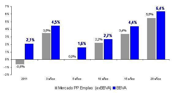 BBVA ha reforzado su liderazgo en pensiones en españa durante el ejercicio 2011