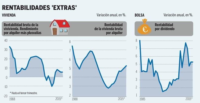 rentabilidad alquiler vs dividendos