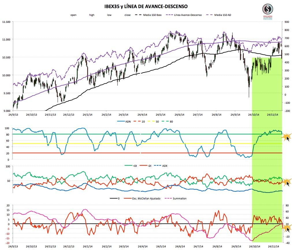 2014-12-09 market timing ibex35