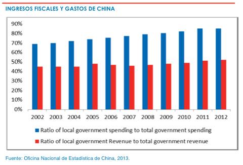 Ingresos fiscales y gastos de China