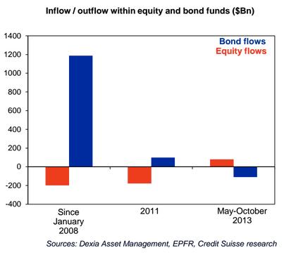 Acciones bonos 2013