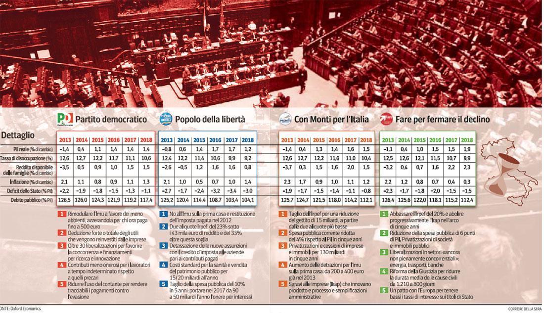 Elecciones italianas Previsiones económicas