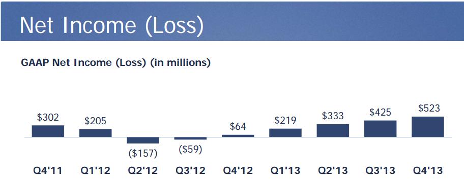 Beneficios Facebook