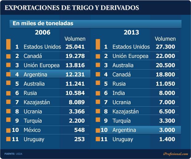 Exportación trigo argentina