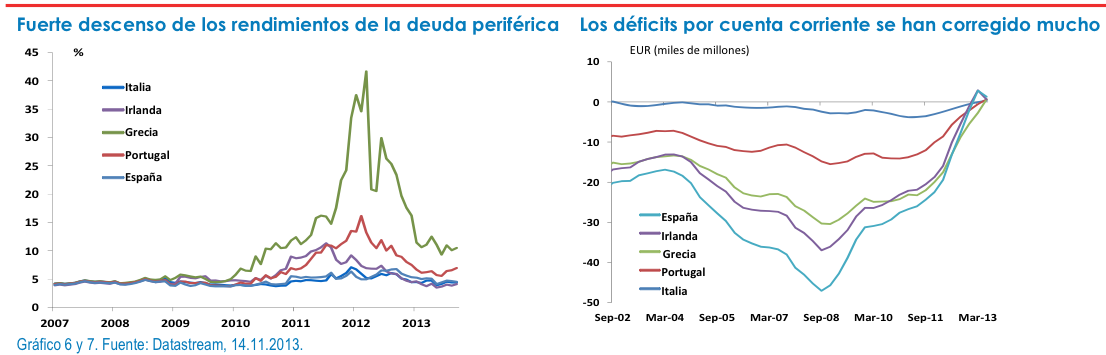 rendimientos deuda periférica