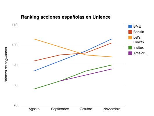 Ranking acciones 2