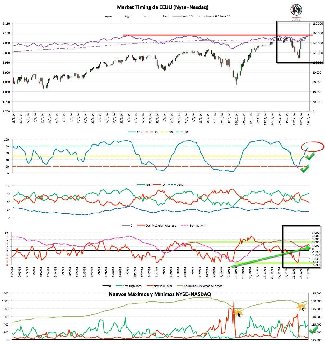 2014-12-28_21-01-36 Market Timing EEUU