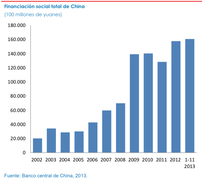Financiación social China