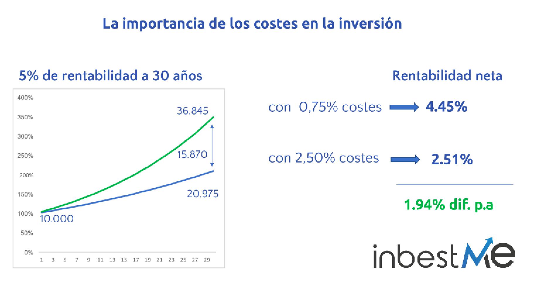 importancia-costes-en-inversion.png