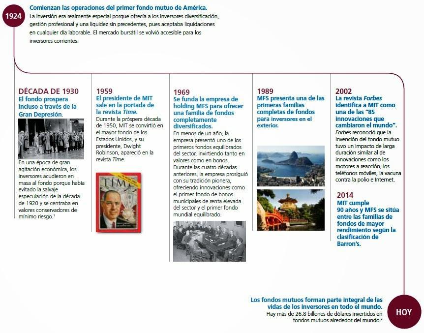 Historia MFS