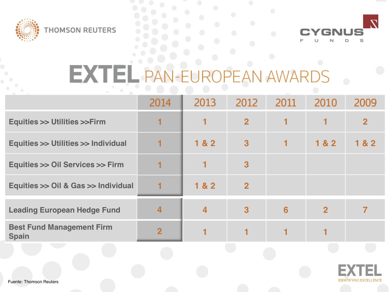 Premios Extel Cygnus