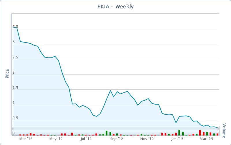 Cotización Bankia