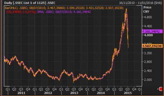 Burbuja bolsa china