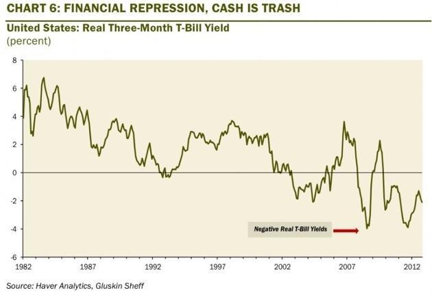 Financial repression_real interest rates negative_Rosemberg-mini