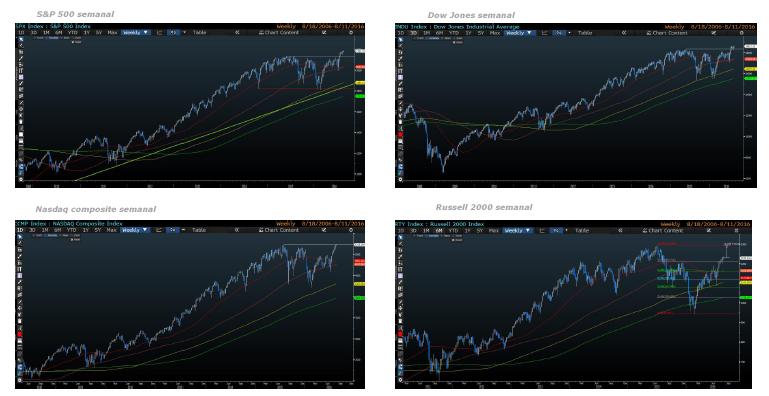 Andbank índices EEUU