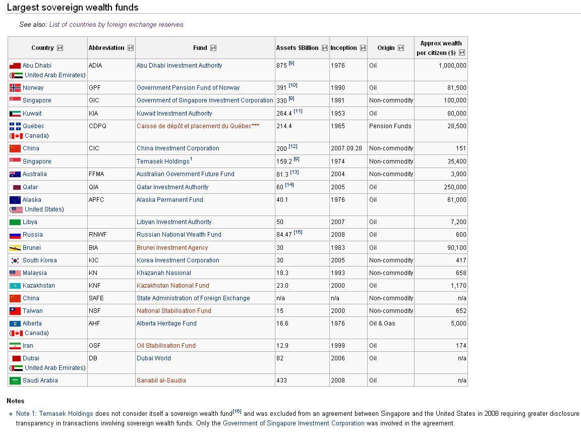 La lista de los mayores fondos soberanos en www.wikipedia.org