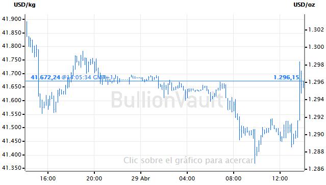 Grafica del oro al contado