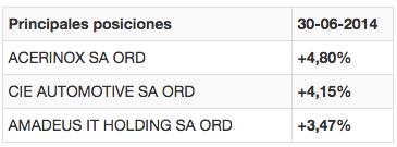 Posiciones Santander Small Caps España