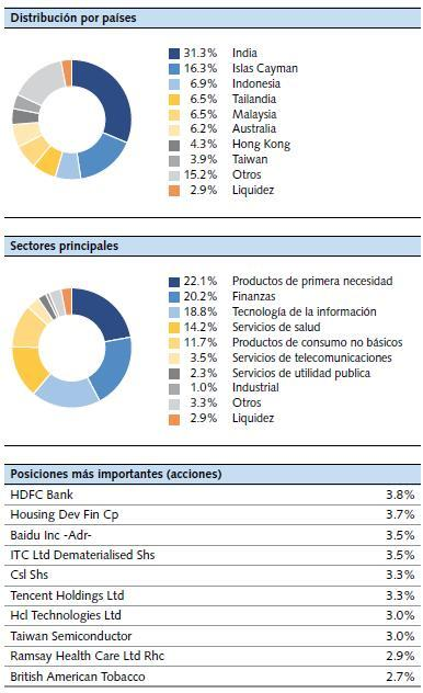 Distribucion Vontobel Fund Far East Equity