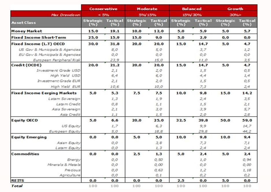 Andbank Asset allocation octubre