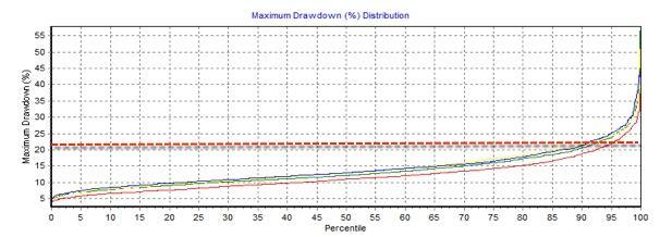 maximo drawdown europa 2005 a 2015