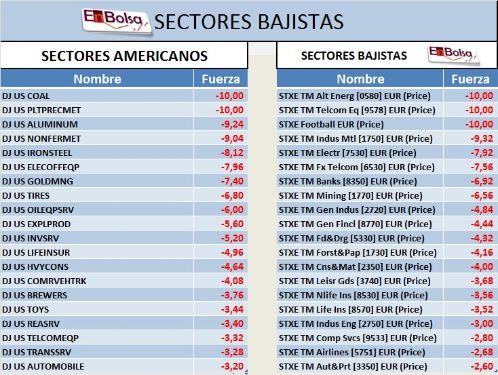 SECTORES BAJISTAS