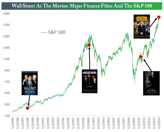 Peliculas y Wall Street