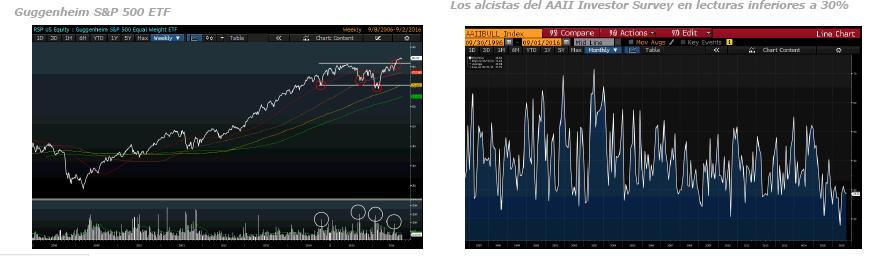Andbank gráficos índices Bolsa americana