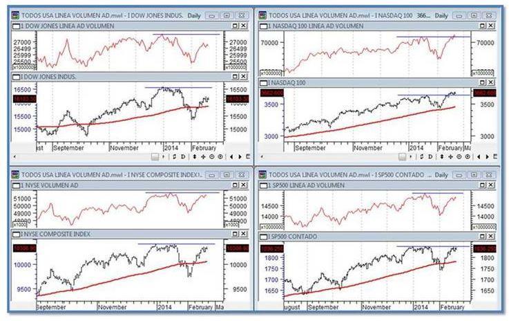 tablas diferentes indicadores 2