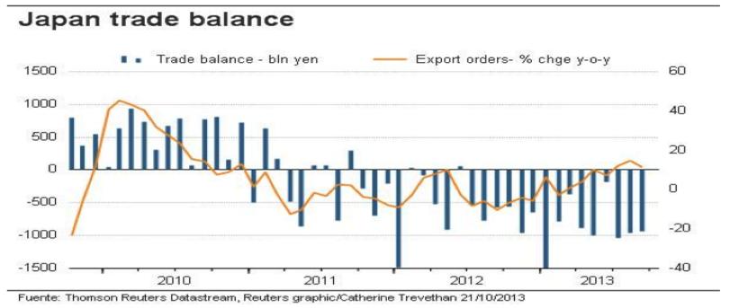 Balanza comercial Japón