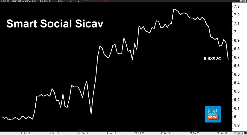 Informe abril 2017 smart social sicav smart social sicav for Smart social sicav