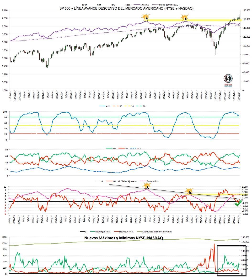 2014-11-24 Market timing EEUU