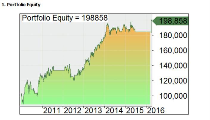curva capital con filtro 2010 a 2016