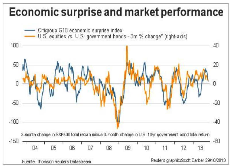 Economic Surprise Citigroup