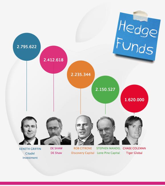 86980886341 ... de las acciones de Apple. La infografia finaliza con los principales  Fondos de inversión españoles con mayor ponderación en acciones de esta  compañía.