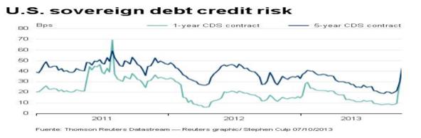 Coste deuda pública USA
