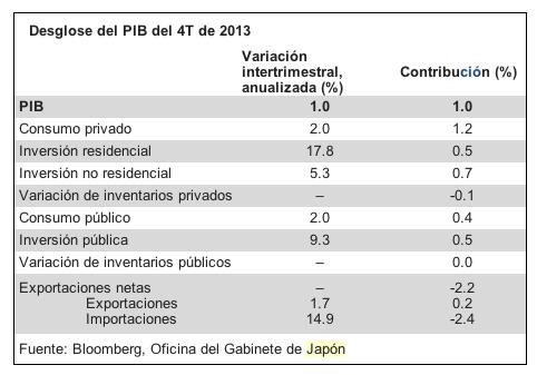 Desglose PIB Japón
