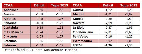 Tabla CC. AA. españolas