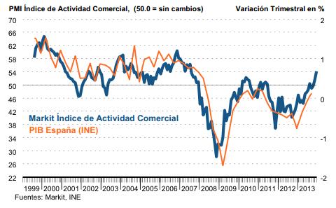 ISM Sector servicios España 2014