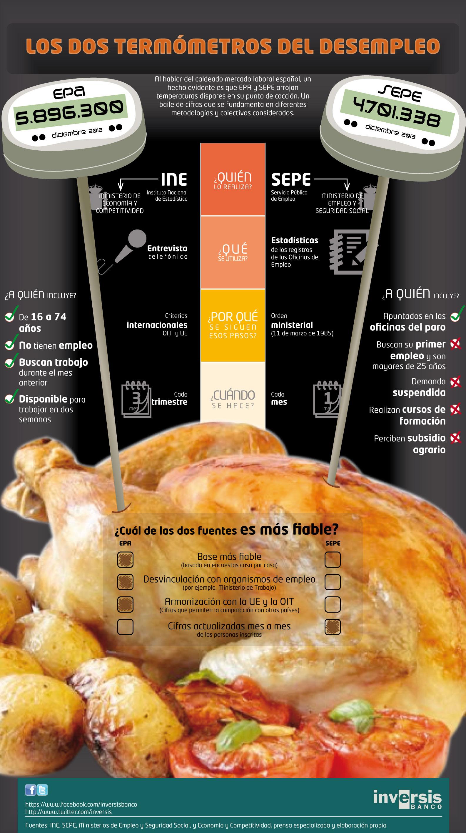 Infografía EPA y SEPE