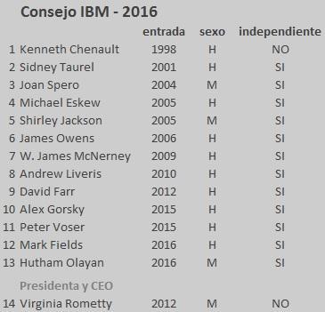 detall consell IBM 2016 2