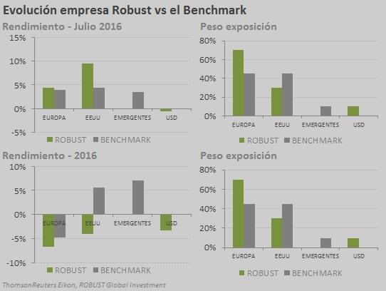 vs benchmark julio 16