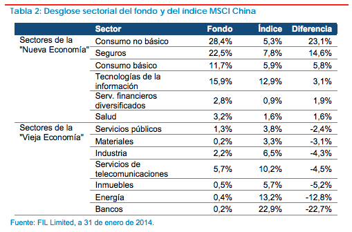 Fidelity China Consumer Fund