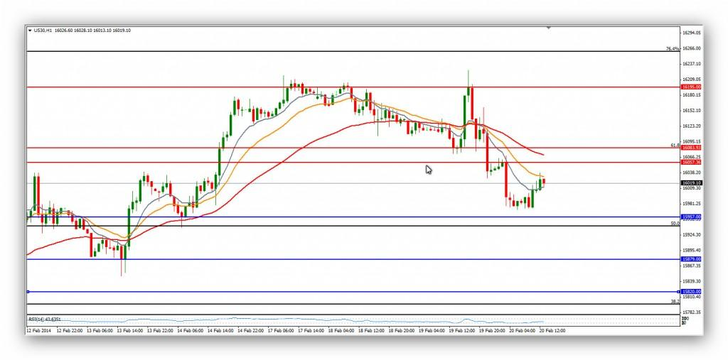 Compartirtrading Post 2014-02-20 dow hora