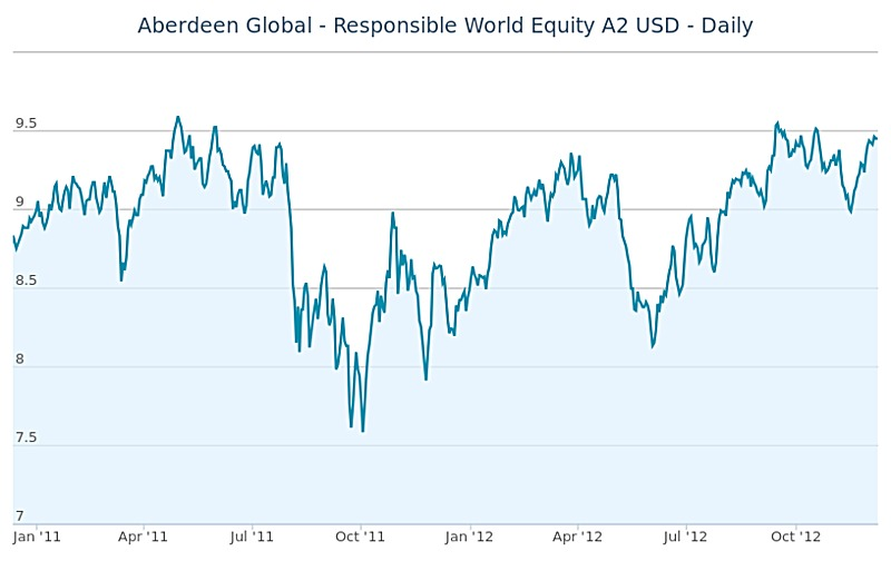 Aberdeen Global - Responsible World Equity A2 USD