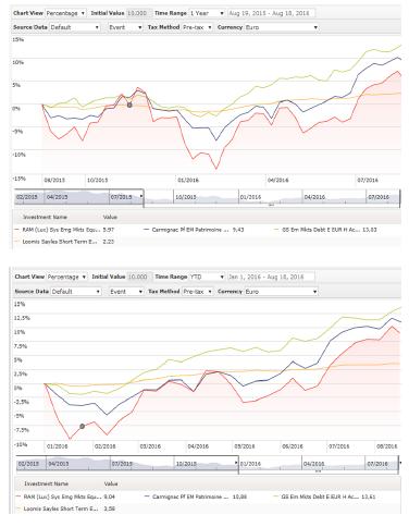 Andbank gráfico fondos de inversión