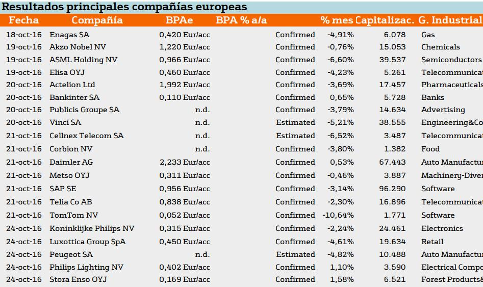 resultados-de-empresa-en-europa