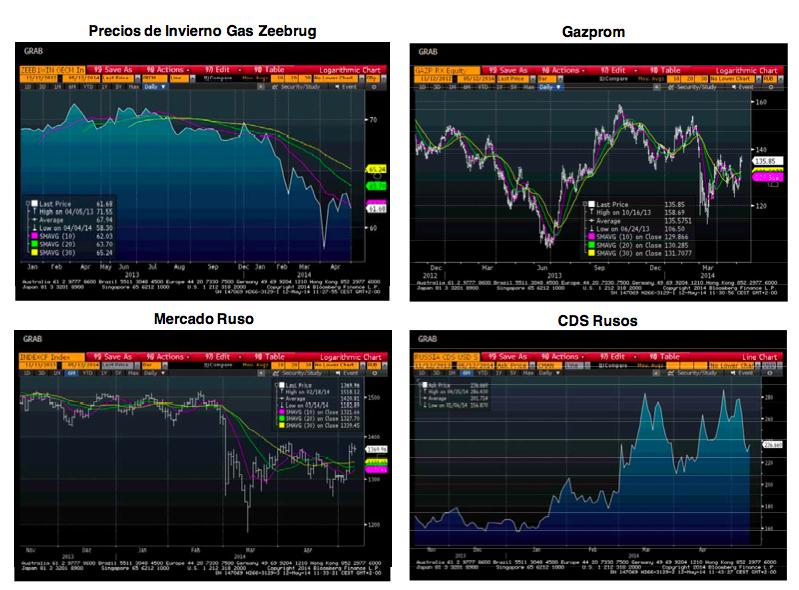 Gas Zeebrug, Gazprom, CDS Rusos y Mercado Ruso