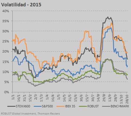 volatilitat oct 2015